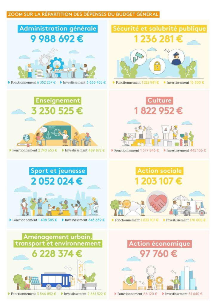 infographie sur la répartition des dépenses du budget général de la ville