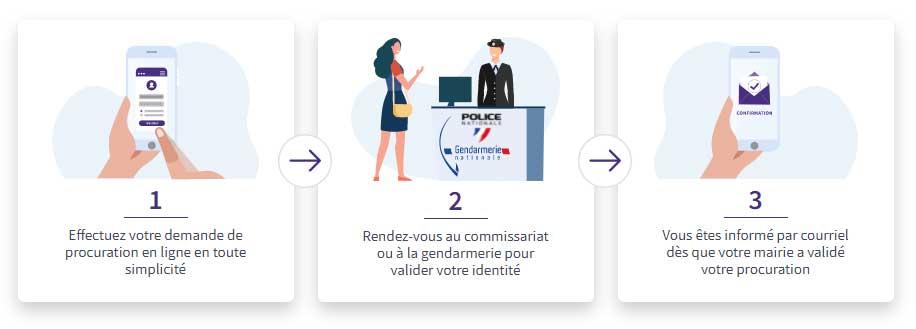 Infographie expliquant les 3 étapes de la demande de procuration
